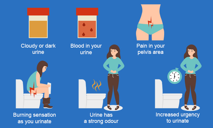 Symptoms urinary tract infection